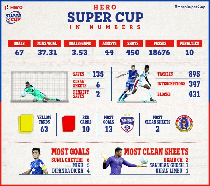 The official Website of the Hero Super Cup | Super Cup