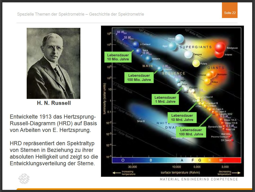 free signals evolution learning and information