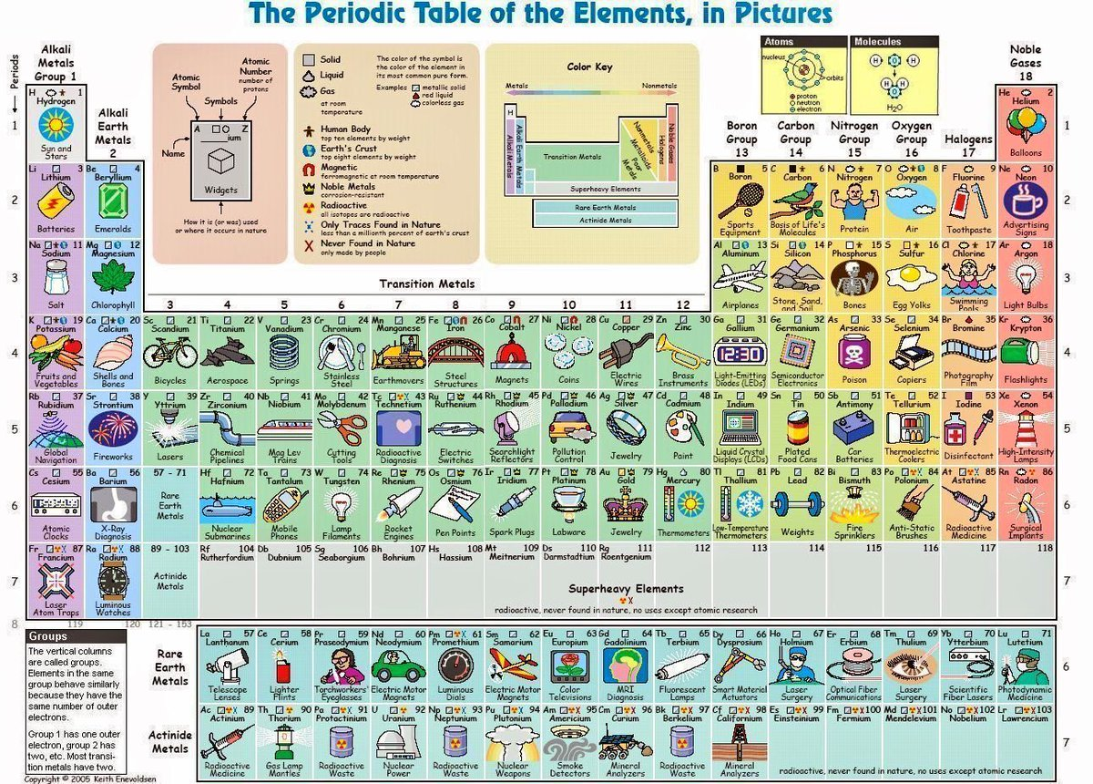 The Periodic Table of the Elements in pictures @MichaelGalanin #stem #science #Chemistry<br>http://pic.twitter.com/6l3QvUceum