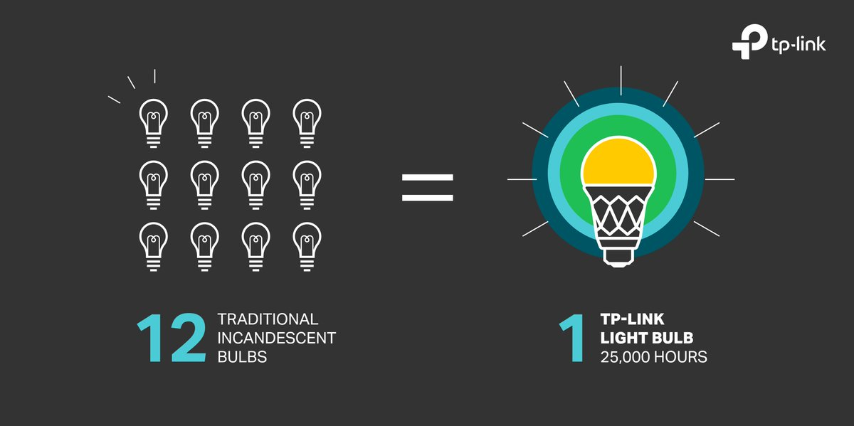 Tp Link Na On Twitter A Traditional Incandescent Bulb Lasts Up To