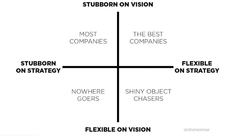 Where does your company fit in this matrix? #leadership #innovation https://t.co/6vgjvWADQA