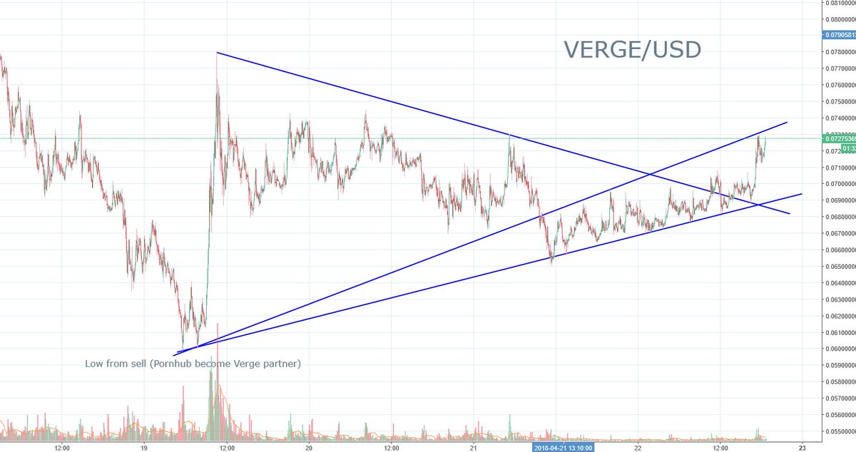After the sell on news #Verge is getting back! This trendline seems stable for now!  #vergecurrency #XVG #NextBitcoin #privacy #VergeFam #VergeArmy #Bitcoin #btc #cryptocurrency<br>http://pic.twitter.com/xnkz9g8Bv8