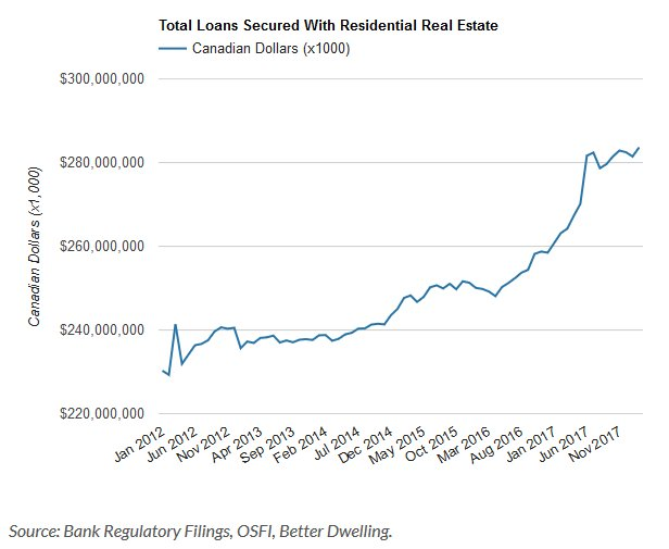 Canadians Just Set A New Record For Borrowing Against Their Homes: https://t.co/3KjZ9lFynv @BetterDwelling #VanRE #ToRE