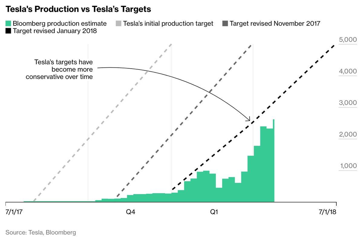 Good chart. https://t.co/hRVn8dNq3h