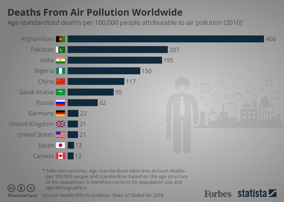 Over 95% of the world's population is breathing unhealthy air https://t.co/uIyGB4erNz