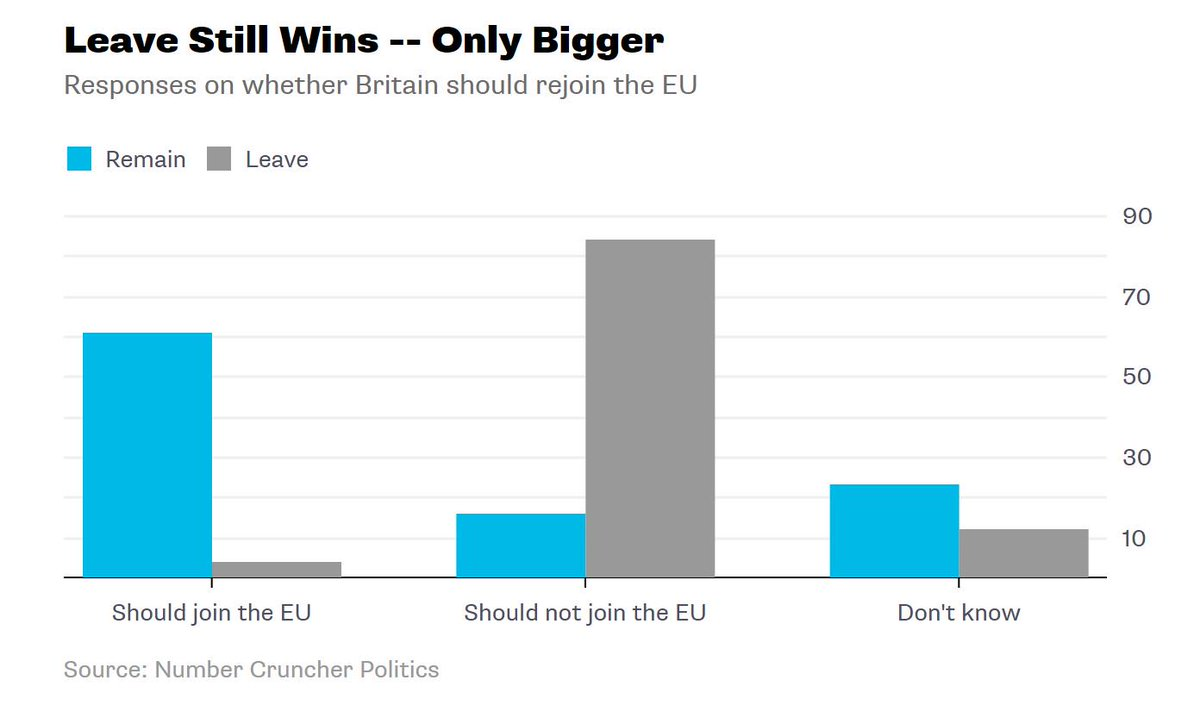 Why Britain won't rejoin the EU after Br...