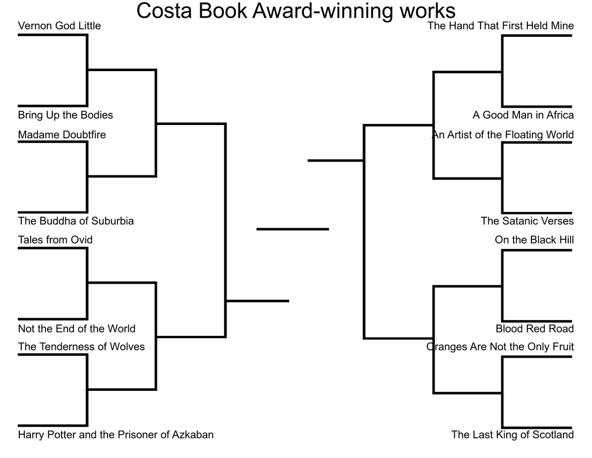 Bracket meme bot on twitter alright heres my costa book award bracket meme bot on twitter alright heres my costa book award winning works bracket argue away ccuart Choice Image