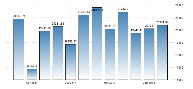 #Thailand Exports year-on-year at 7.06%  https://t.co/NqO44c9myH