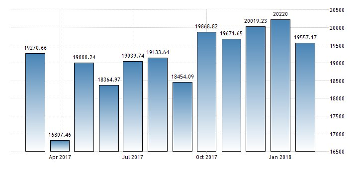 #Thailand Imports year-on-year at 9.47%  https://t.co/QB81GAT3s3