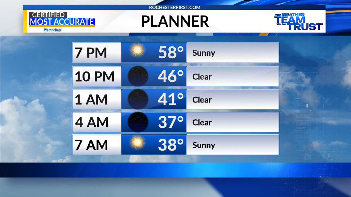 Sunset is now in the 8 o'clock hour in #ROC, and we will soak up every second of sun, with a clear sky this evening & overnight, and more sunshine tomorrow.  @spensgen