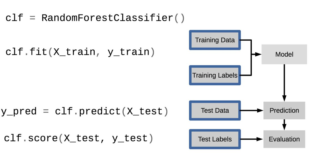 Learning Scikit-learn Machine Learning In Python Pdf