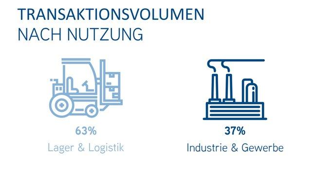 Erfolgskurs von Industrie- und Logistikimmobilien setzt sich auch 2018 fort. Im ersten Quartal wurden 1,8 Mrd. € investiert:<br><br>Alle Infos in der #Infografik: <br>Zum ausführlichen Bericht: t.co/yV6gPF7IiR<br>#industrial #logistics #Assets #Investment t.co/rSFVDzRpWL