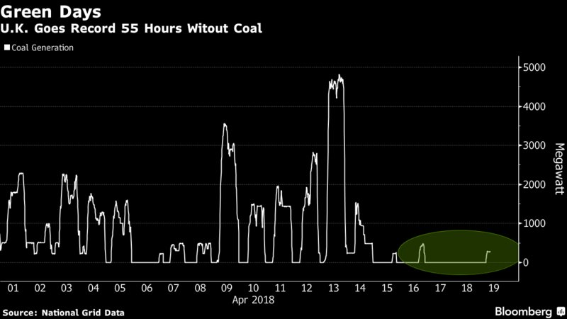 How&#39;s this for a stunning reflection on the progress that #renewables, especially #solar and #wind, are making? The UK recently smashed through records to go 55 hours without relying on any coal power whatsoever.  https://www. bloomberg.com/news/articles/ 2018-04-19/u-k-goes-a-record-55-hours-without-coal-as-clean-power-expands &nbsp; … <br>http://pic.twitter.com/bOGKTPkeIJ