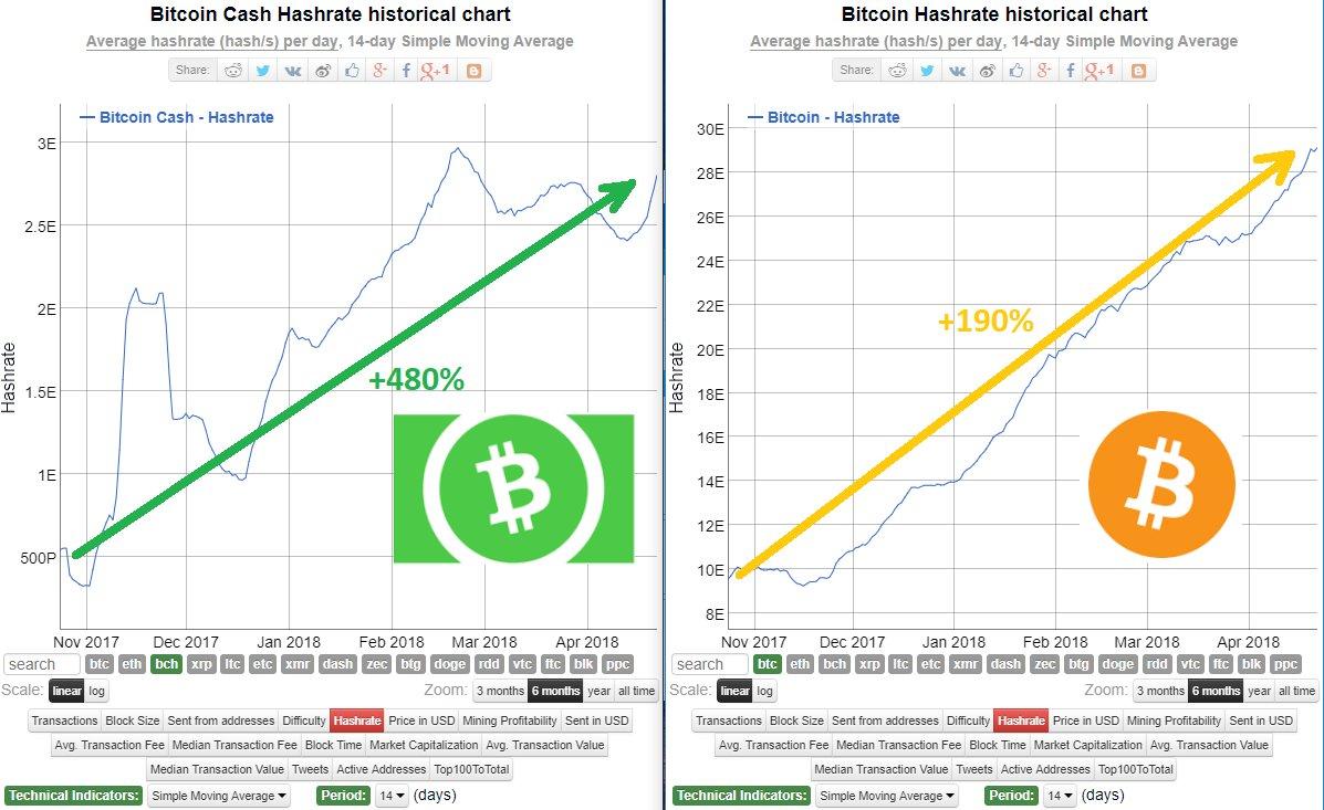 Bitcoin cash y bitcoin core