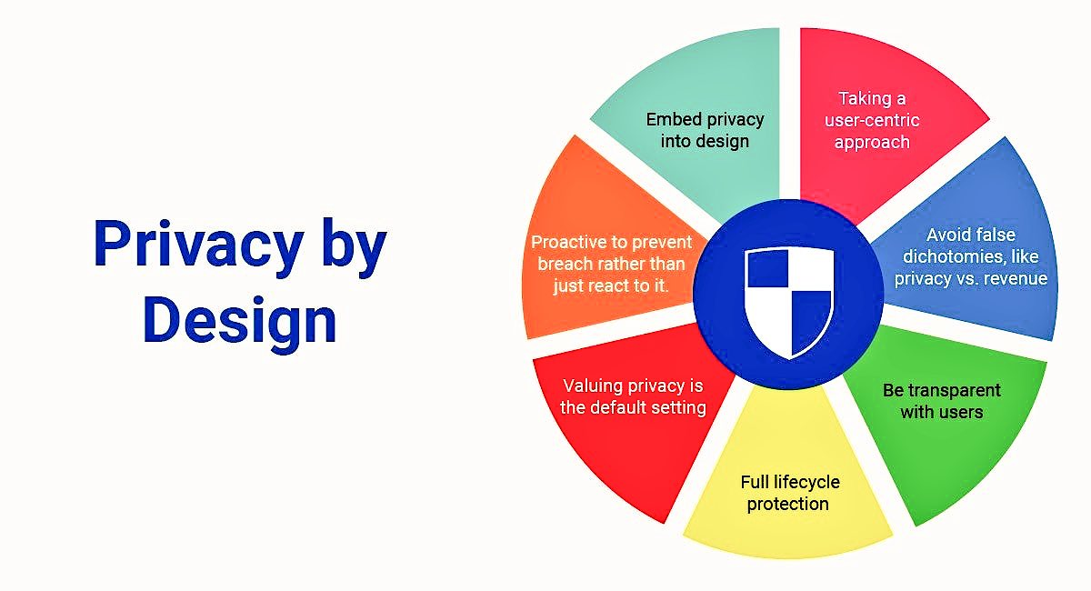 « Privacy by design » is the new way ? #privacy #security #dataprivacy #datasharing<br>http://pic.twitter.com/aUNKhjAp32