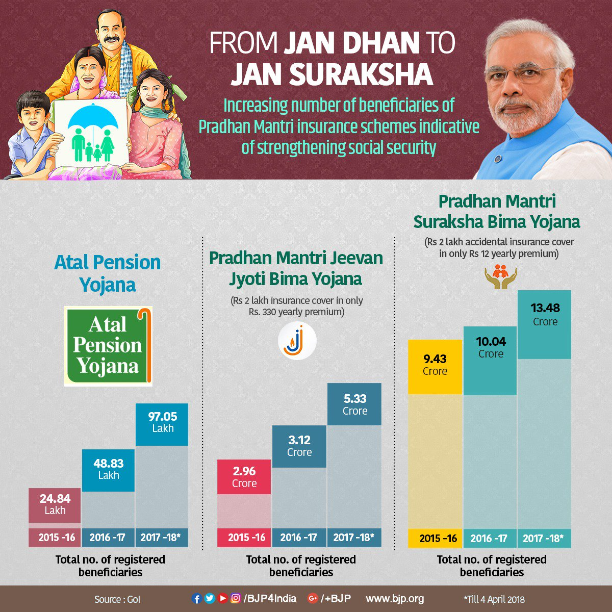 From Jan Dhan to Jan Suraksha : Phenomenal coverage of Atal Pension Yojana and Pradhan Mantri insurance schemes is strengthening social security, especially for the poor, marginalised and senior citizens.