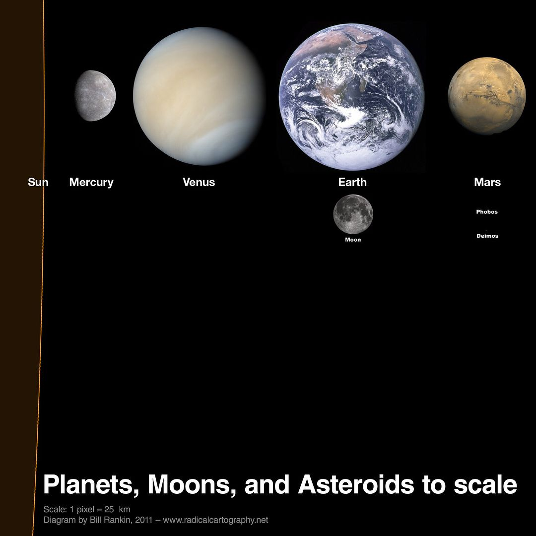 MapScaping On Twitter How Big Is Big The Size Of Objects In Our - Solar system map with moons