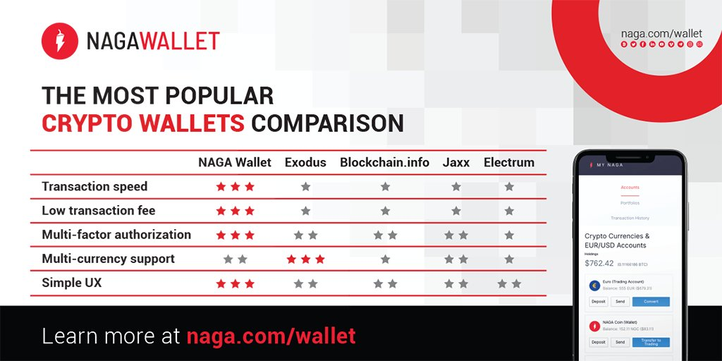 cryptocurrency wallet with low fees
