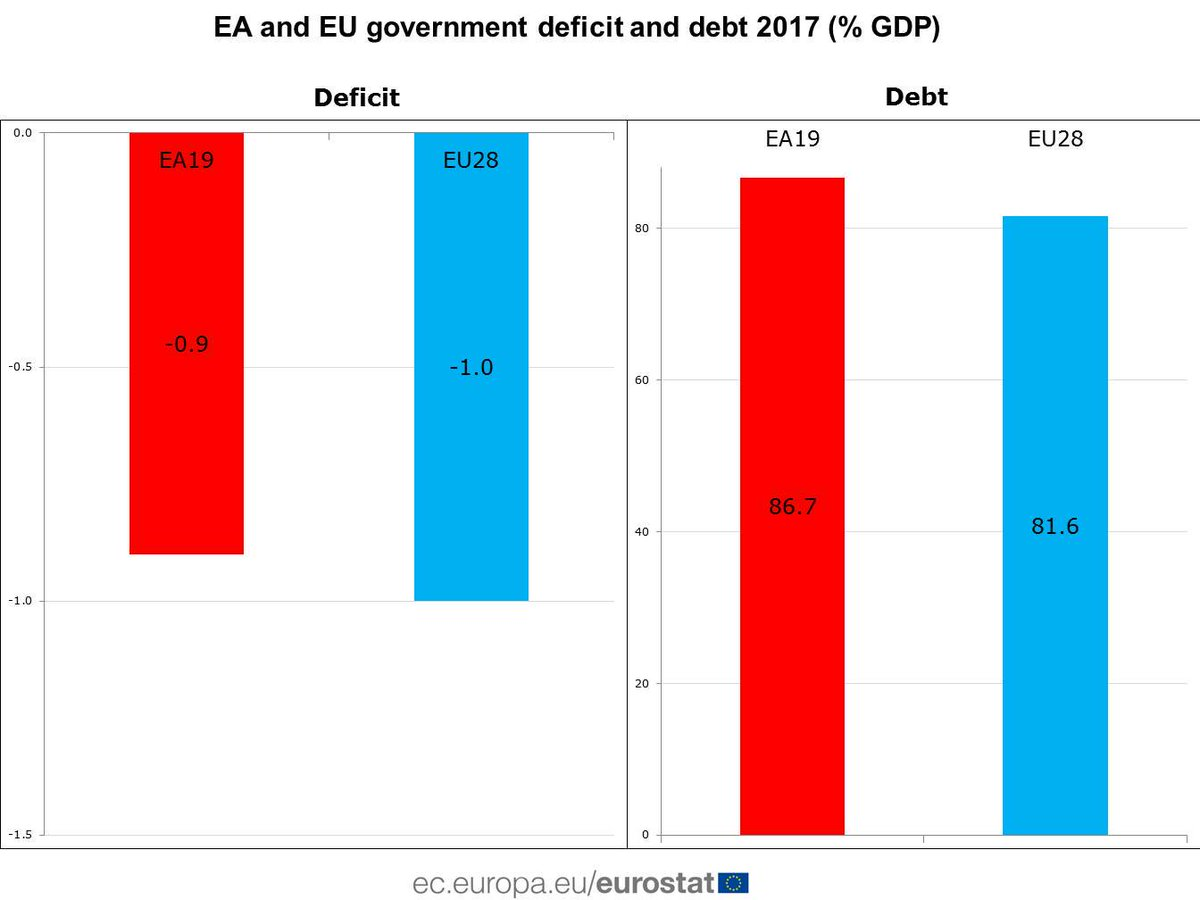 Euro area government #deficit at 0.9% of GDP in 2017, government debt at 86.7% #Eurostat https://t.co/5T5R02x10H