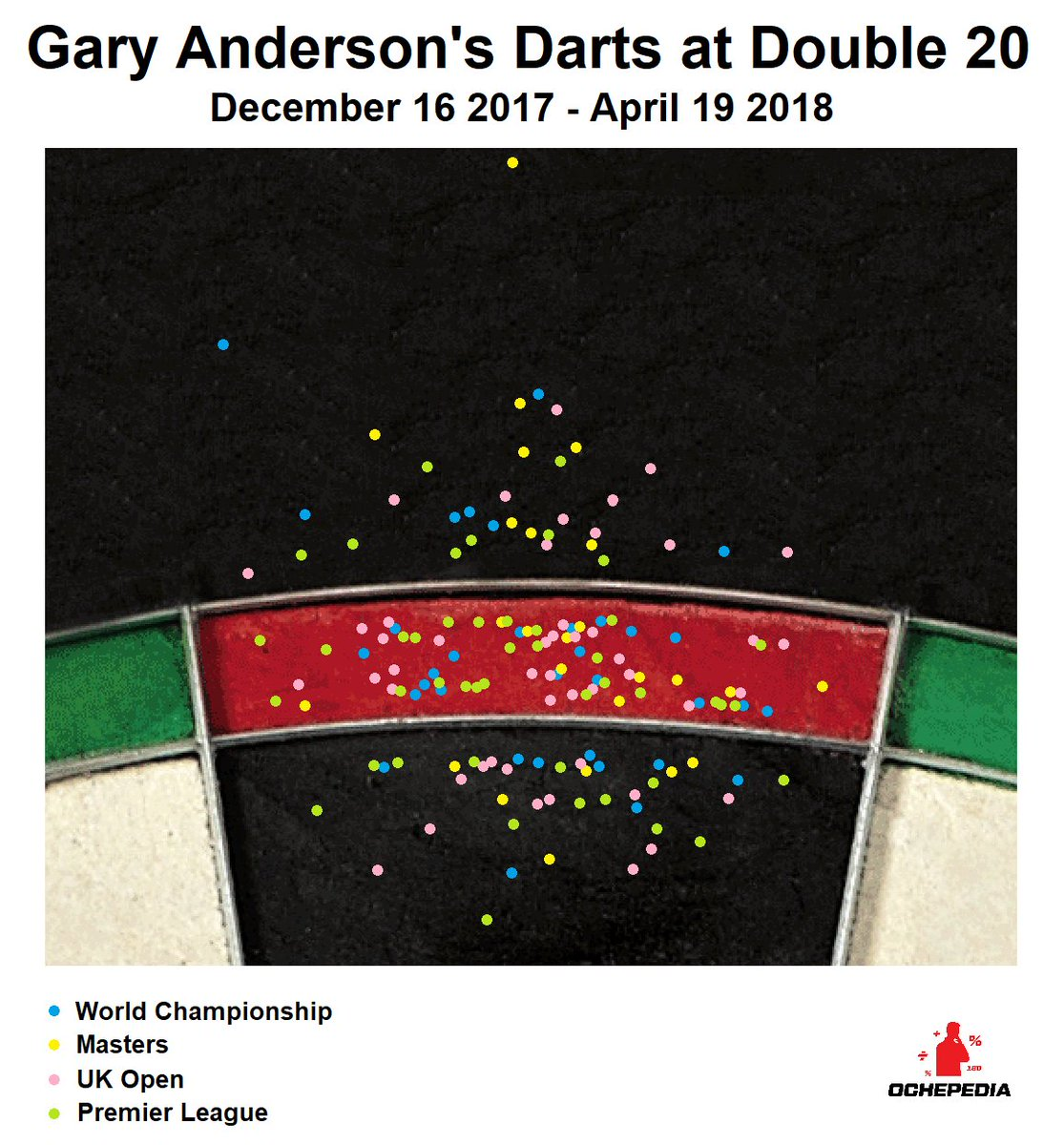 Gary Anderson is the leading tops hitter since December 16 2017, landing 50.3% of his 165 attempts in TV tournaments so far.  @ochepedia has mapped his consistency on D20.