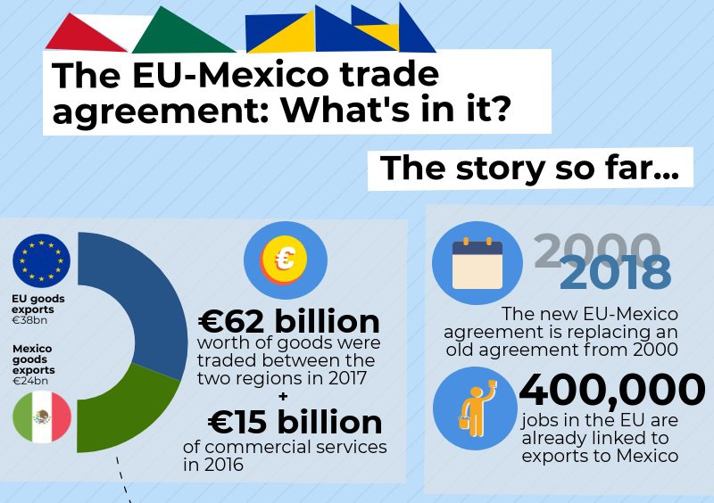 The new #EUtrade deal with Mexico will: 📎 scrap high Mexican tariffs on European food and drinks 📎 allow EU firms to sell more services to Mexico 📎 pledge to protect workers' rights and the environment  Learn more → https://t.co/LVyJrNaWsJ