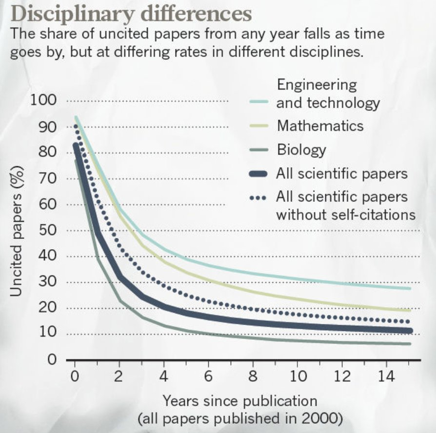 How many #science #papers are never #cited? Fewer than you might think, according to @nature. Looking at 12,000 #journals in #WebofScience, less than 10% of #articles are never cited. #publication #ethics @briandavidearp @HankGreelyLSJU @dmoher  https://www. nature.com/articles/d4158 6-017-08404-0 &nbsp; … <br>http://pic.twitter.com/BTkGi5aE3G