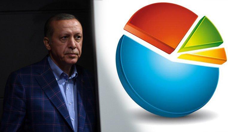 Erken seçim değerlendirmesi: AKP 7 Hazir...