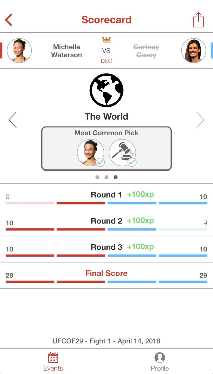With the rounding of the final round, the bout was scored as a draw on Verdict's global scorecard.   This is the average of all of your scores.
