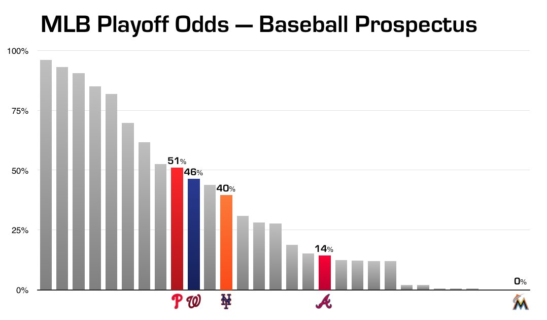 Your Philadelphia Phillies are 14-7 ... and projected to win the NL East by Baseball Prospectus.