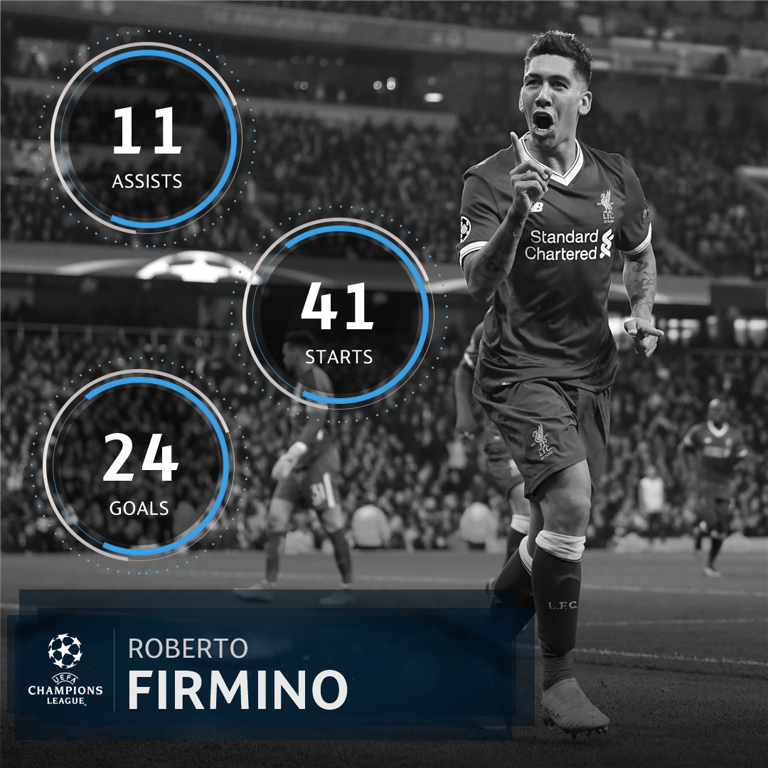 Bobby Firmino ��  Directly involved in 35 @LFC ⚽️  #UCL https://t.co/XQ6TH2tqGe
