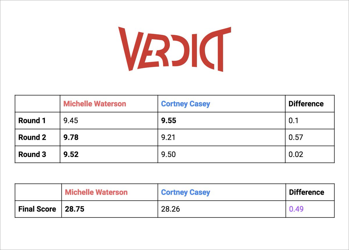 The raw data for Michelle Waterson vs. Cortney Casey:  The difference in scoring for the 3rd round was razor thin, with Waterson edging out Casey.  The scores for round 3 were rounded to a 10-10 on Verdicts global scorecard. Round 2 was the most dominant round of the fight.