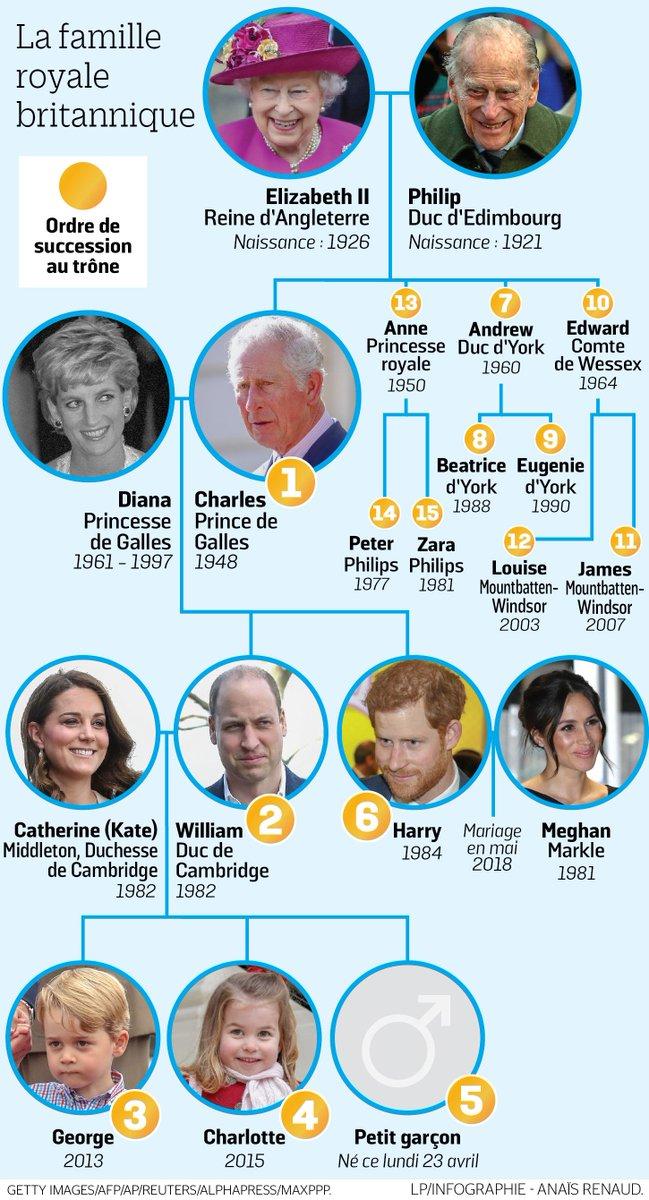 Voici Donc Un Arbre Genealogique De La Famille Royale D