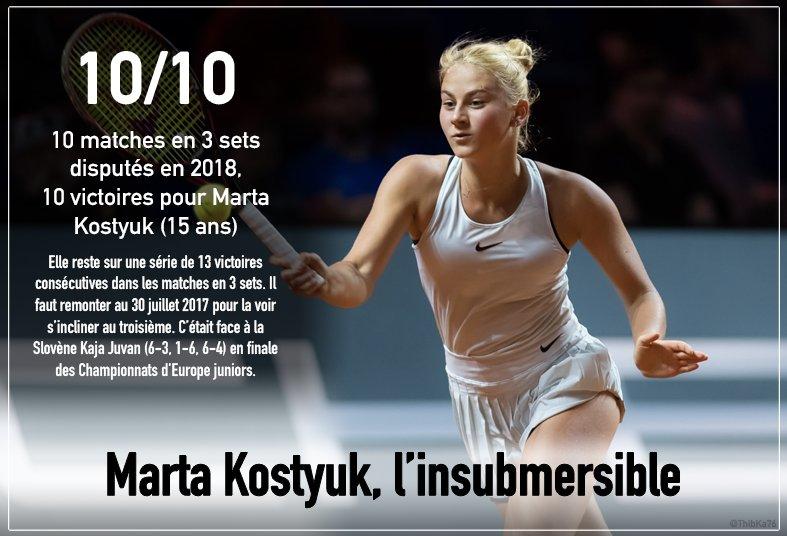 Marta Kostyuk (ou Svitolina Jr) - Page 2 DbeduNfW0AATgEZ