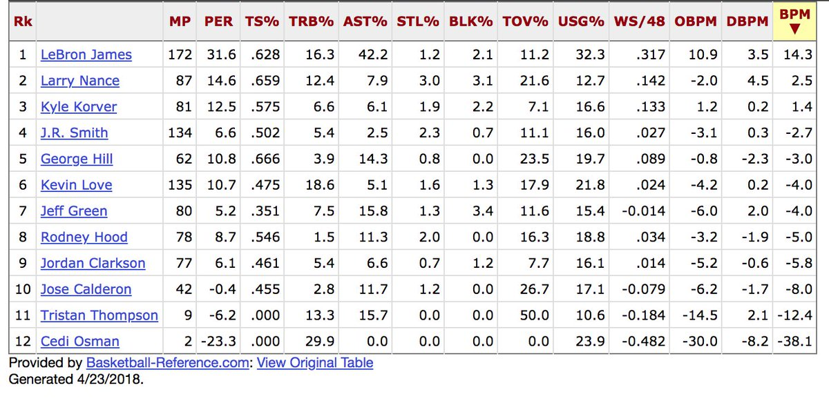 most optimistic takeaway from this grotesquerie is that kevin love isn't nearly this bad