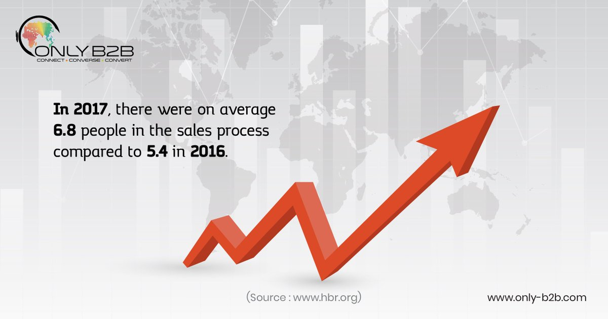In 2017, there were on average 6.8 people in the sales process compared to 5.4 in 2016 @HarvardBiz @riazkanani #SaleProcess #Leads #B2BMarketing #LeadGen #DemandGen #Stats #Facts<br>http://pic.twitter.com/lXlPvLeFm2