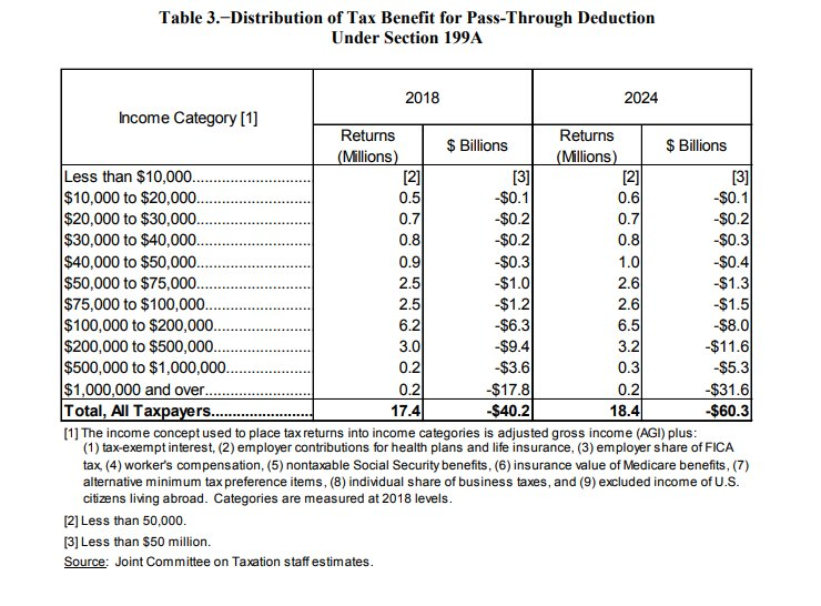 New JCT estimate: About 44% of the benefit from the pass-through deduction goes to households with incomes >$1M.
