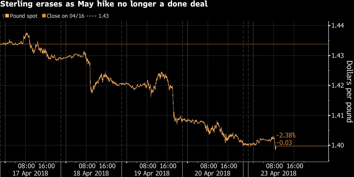 Pound pundits are puzzled by Mark Carney's surprise hint on interest rates https://t.co/BTtd1S3Wtc