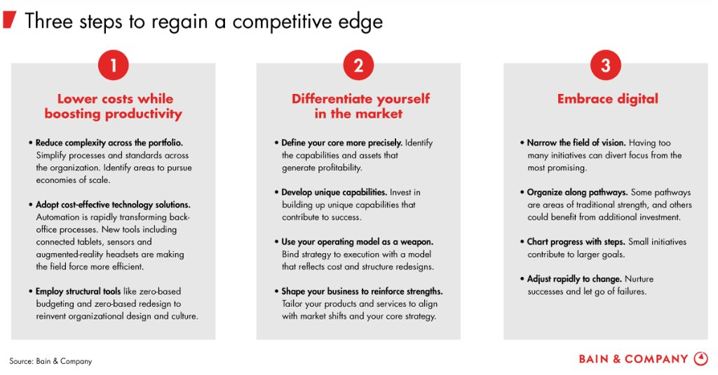 Bain insights on twitter three ways oil and gas companies can win bain insights on twitter three ways oil and gas companies can win during the next five years httpstabkxxep3r8 solutioingenieria Images