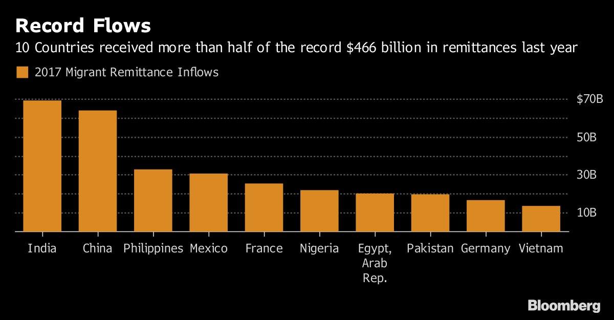 Bloomberg Markets's photo on Markets