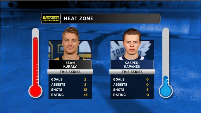 Sean Kuraly has had a solid series for the Bruins, while Leafs forward Kasperi Kapanen has been quiet. Check out the @rodenhiser Heat Zone to see how the two match up!