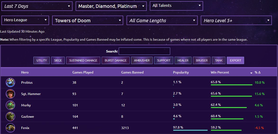 Hots Logs On Twitter Reminder You Can Use Our Hero And Map Statistics Page To Figure Out The Best Heroes On Each Map With All Kinds Of Filters Here Are The Best Hotslogs.com most common talent choices. twitter