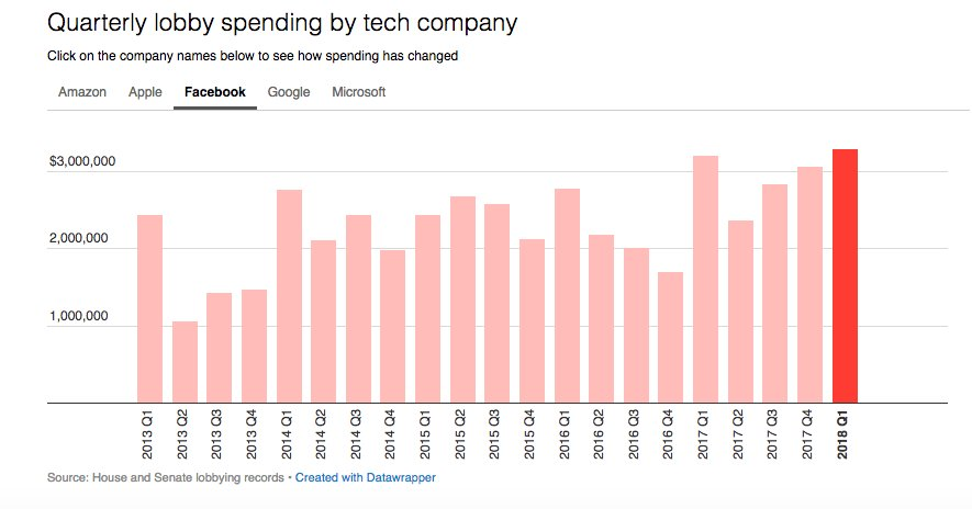 Facebook spent more money lobbying the U.S. government in the first quarter of 2018 than it ever has before: $3.3 million.    Amazon spent slightly more, $3.38 million. And Google was the lead tech spender so far in 2018, spending more than $5 million:   https://t.co/84RZLfL9GV