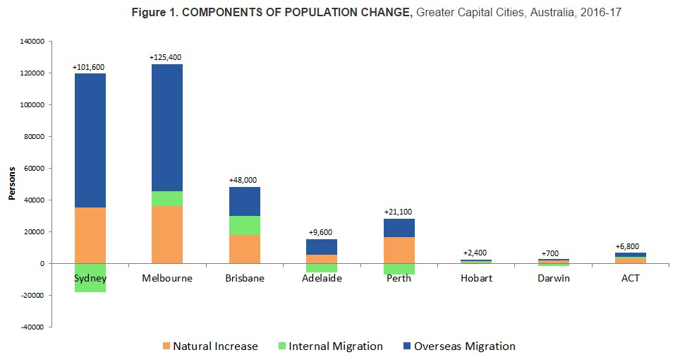 the factors contributing to the changes in population The four factors that can affect population size are fertility rate, mortality rate, immigration and emigration fertility rate and mortality rate are often grouped together as are immigration and emigration the fertility rate of a population refers to the average amount of children that women have.
