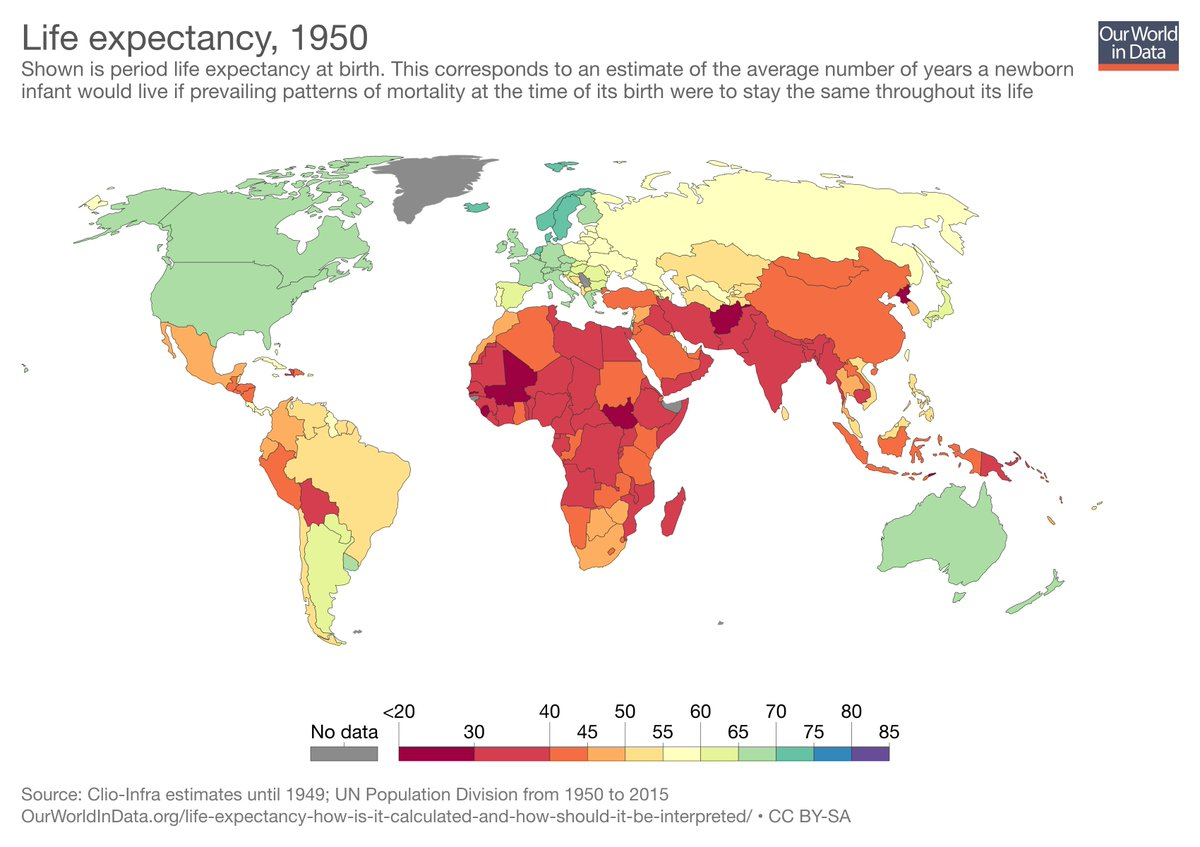 Max roser on twitter 1950 on the left global life expectancy was in africa it is 61 same as japan in 1950 in india it is 68 close to the healthiest country in 1950 norway with 72picitter7mtheylsxk gumiabroncs Choice Image