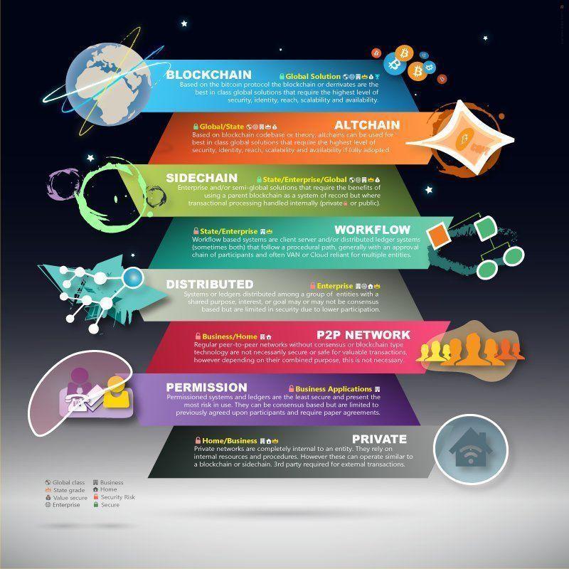 The #Blockchain #Technology {Infographic} via @Fisher85M   #Crypto #Security #BTC #Startup #Fintech #IoT #AI #Disruption @mkurleto  #Innovation #Ethereum #SmartCity #Cloud #CloudComputing  CC @JacBurns_Comext @MusicComposer1 @kuriharan @antgrasso<br>http://pic.twitter.com/84G6vA434z