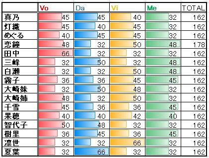 シャニマス、サポートアイドルは初期能力値でVo/Da/Vi/Meのバランスでキャラ毎の個性が付いてるみたいなのでまとめてみた、 R相当(?)のレアリティ基準だけどSRやSSRでも(全部調べてないけど)多分傾向は一緒