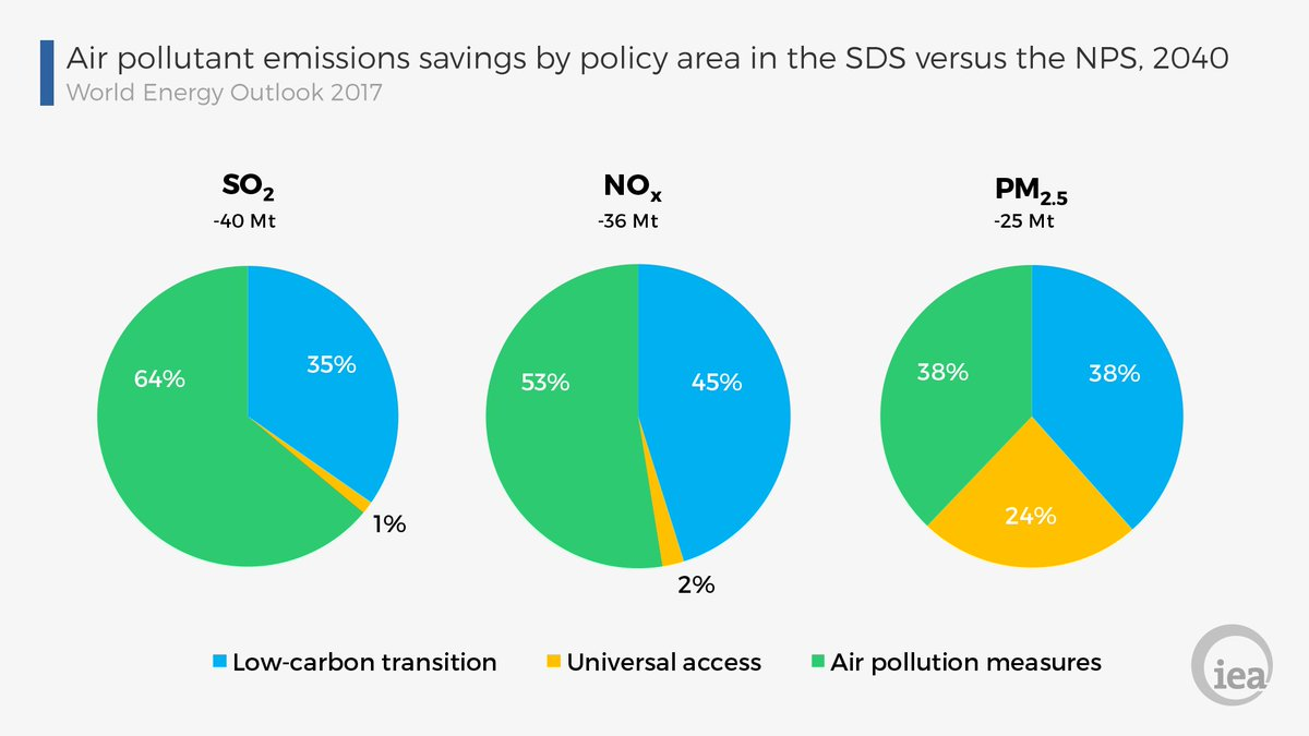 Iea on twitter air pollution control is the main contributor to air pollution control is the main contributor to reducing outdoor air pollution while achieving universal access to modern energy is particularly important ccuart Image collections