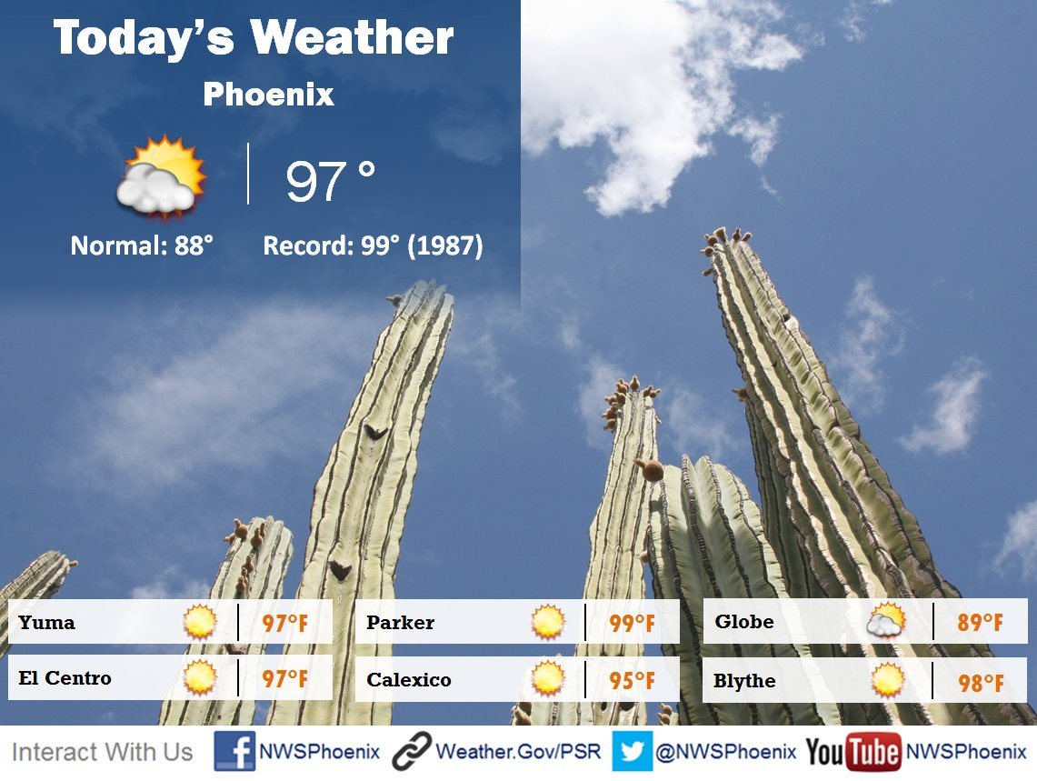 #Phoenix has a shot at a daily high record today. Regardless, very warm temps across the board. #azwx #cawx