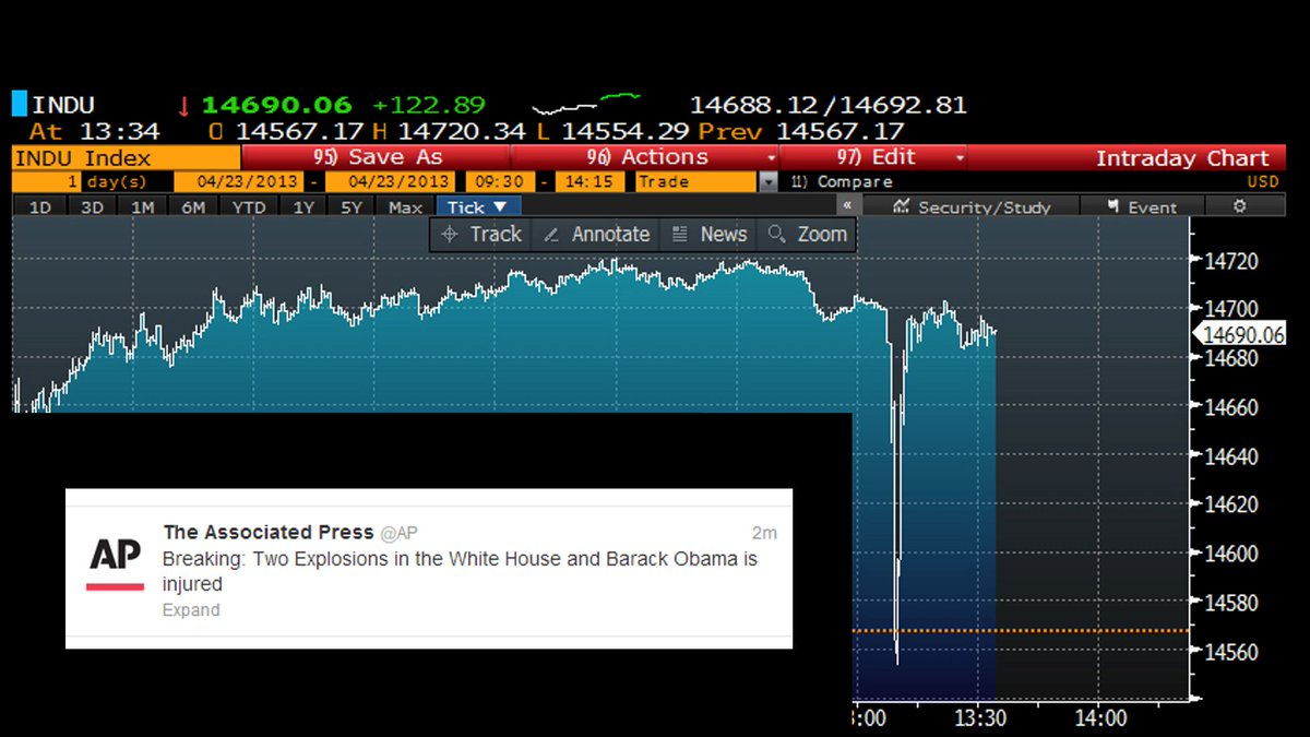 Five years ago today, the Twitter account of Associated Press was hacked. A fake tweet about an explosion in the White House confused high-frequency trading bots, causing Dow Jones Industrial Average to plummet 150 points momentarily.