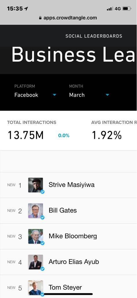 Hoy me mandaron el ranking de Marzo que hace Face Book de influenciadores a nivel mundial.  Gracias a todos ustedes quedamos en un lugar MUY cañón en la categoría de Business Leaders.  De verdad MIL GRACIAS por tanta buena vibra. 🙏🏻🙏🏻🙏🏻. Son ATM  https://t.co/HoQEz20zg1.